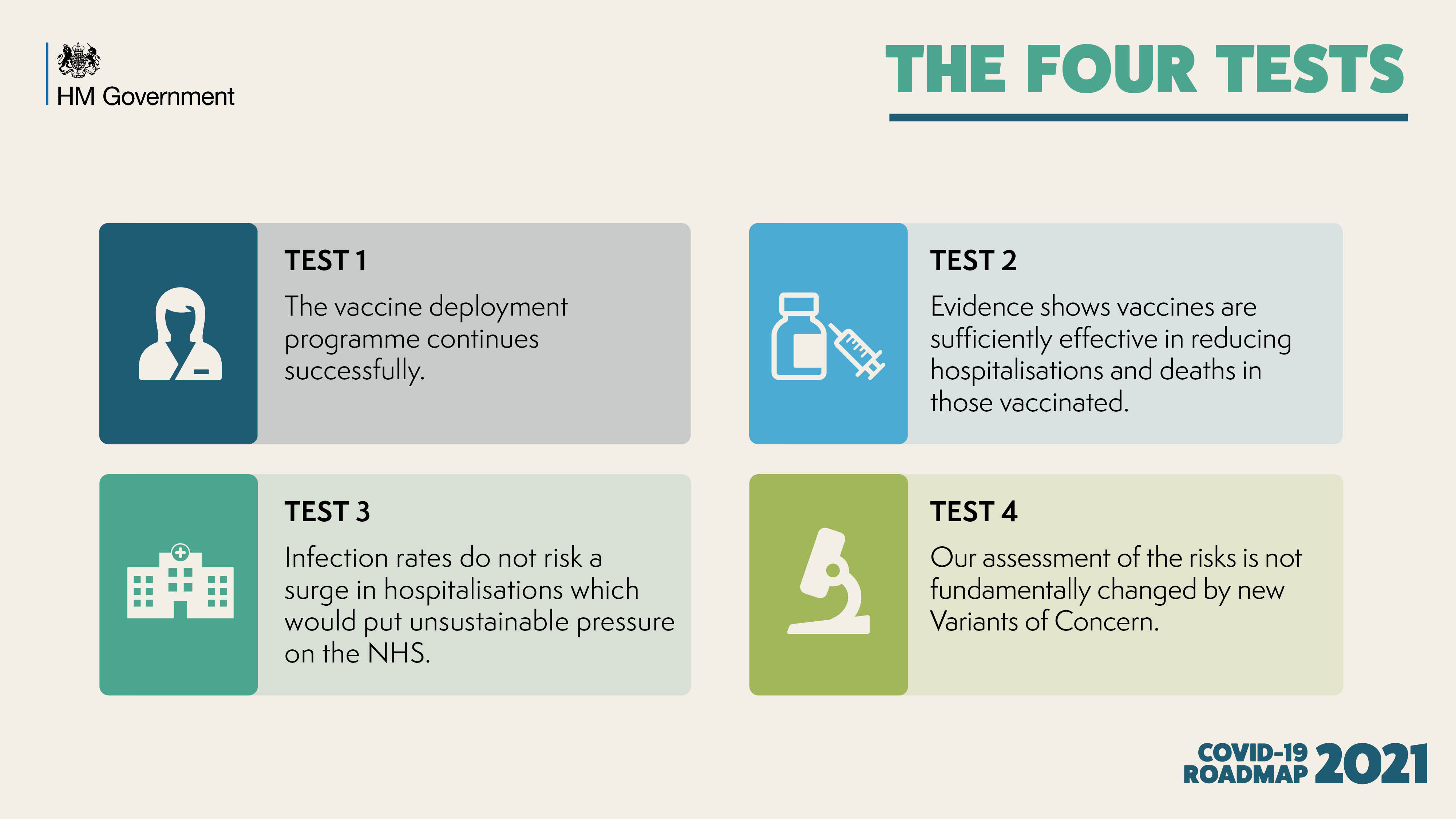 The Four Tests: Test 1, The vaccine deployment programme continues successfully. Test 2, Evidence shows vaccines are sufficiently effective in reducing hospitalisations and deaths in those vaccinated. Test 3 Infection rates do not risk a surge in hospitalisations which would put unsustainable pressure on the NHS. Test 4 Our assessment of the risks is not fundamentally changed by new Variants of Concern.