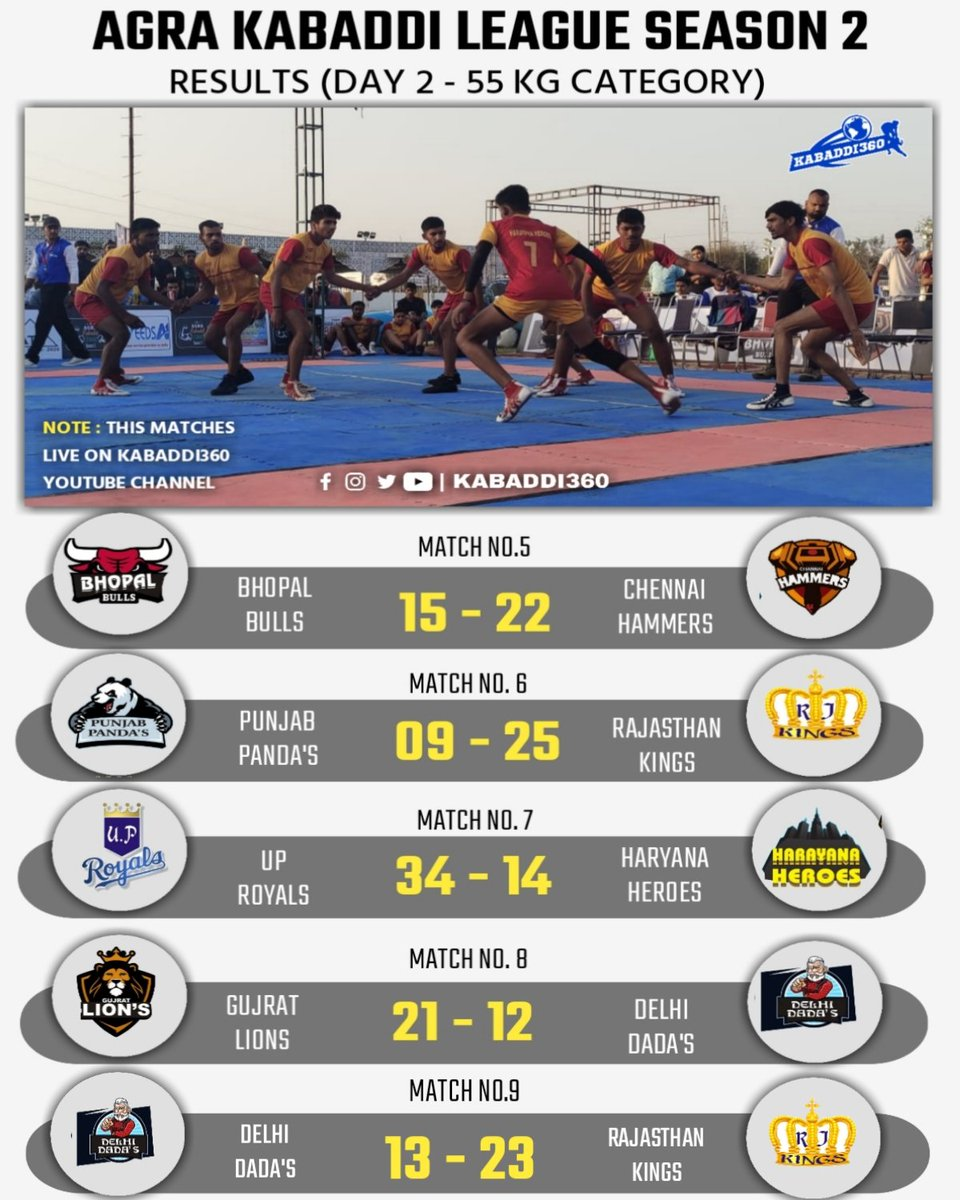 League stage of 55 kg is over 🎉 Don't miss the knockouts now, currently LIVE on Kabaddi360 YouTube 📱  Watch here ➡️  #AgraKabaddiLeague #KabaddiResults #Kabaddi360
