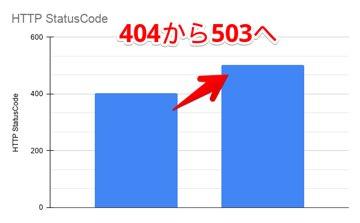 同僚と共に社内システムの復旧作業を行った結果、HTTPステータスコードを24%増加させることに成功した