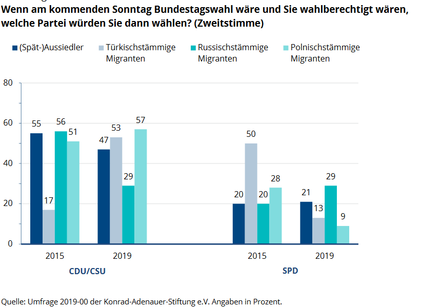 @tabouchadi @benwansell Short addition with great data (2019): Support for CDU among people with Turkish origin (53%) is much higher than for SPD (13%). The link between Spätaussiedler voters and CDU gets weaker, same for Russian immigrant background (AfD benefits). kas.de/de/analysen-un… GER, sorry
