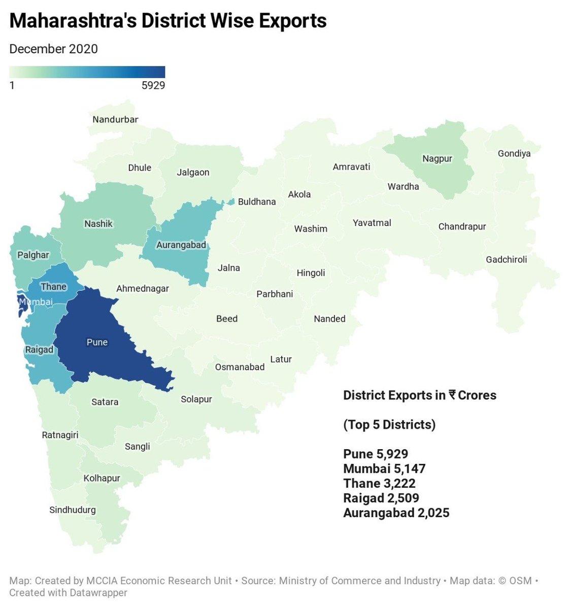 पुणे जिल्हा पुन्हा एकदा निर्यातीच्या बाबतीत महाराष्ट्रात अव्वल ठरला आहे. डिसेंबर २०२० पर्यंत पुणे जिल्ह्याची निर्यात ५९२९ करोड रुपये झाली आहे. जी महाराष्ट्र राज्याच्या एकूण निर्यातीच्या १३% इतकी आहे.