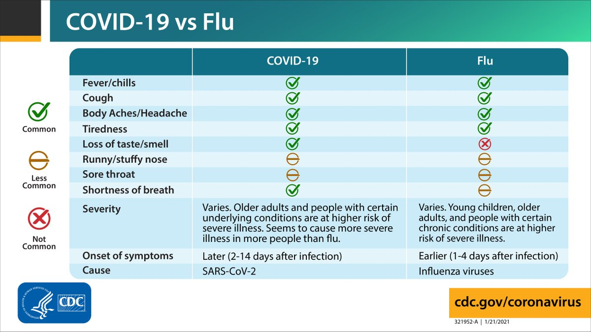 #DYK? COVID-19 and flu can both cause fever and cough, but shortness of breath is more common with #COVID19 than flu. Use this chart to learn more about the similarities and differences of COVID-19 and flu.  Learn more: .
