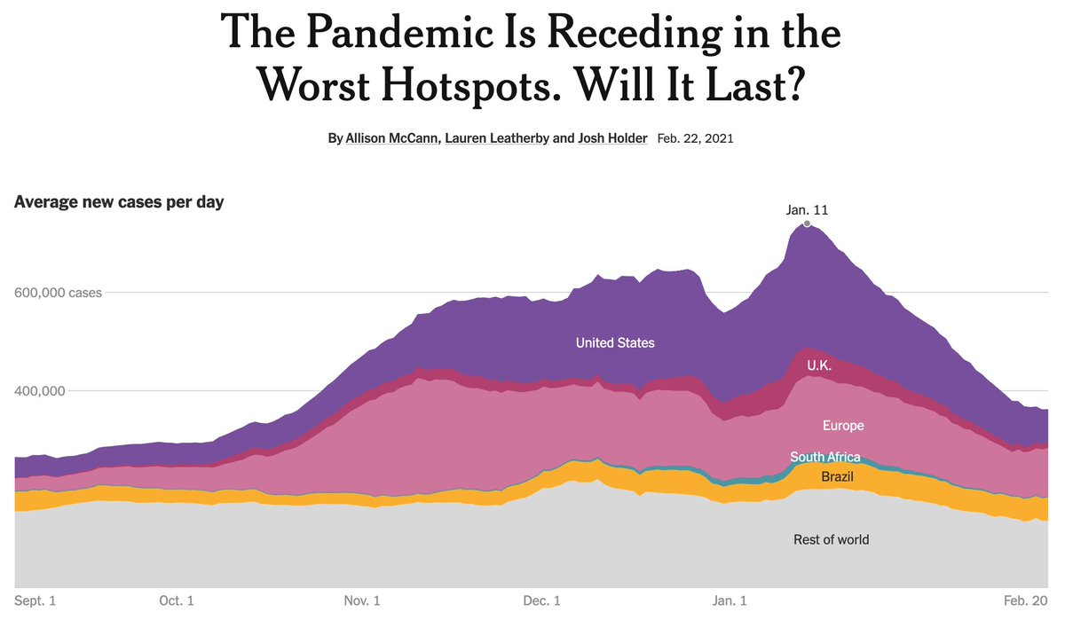 After peaking at more than 750,000 new cases each day, the pandemic is receding. New cases have halved, driven largely by improvements in the same countries that had devastating outbreaks this winter. But will it last? w/ @atmccann + @LaurenLeatherby   https://t.co/9dc5i6wnxr https://t.co/TMNAk9UCn0 https://t.co/UZZnpC5Y59