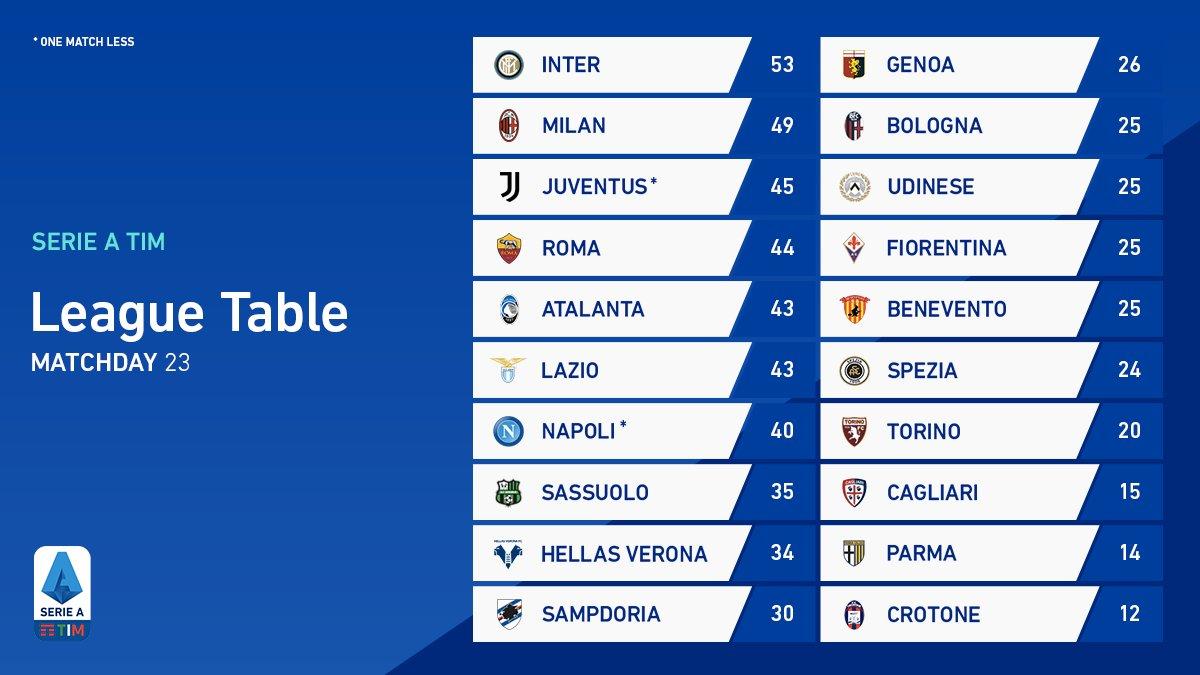 Klasemen sementara Liga Italia Serie A.