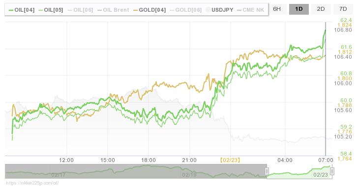 の 原油 価格 今日