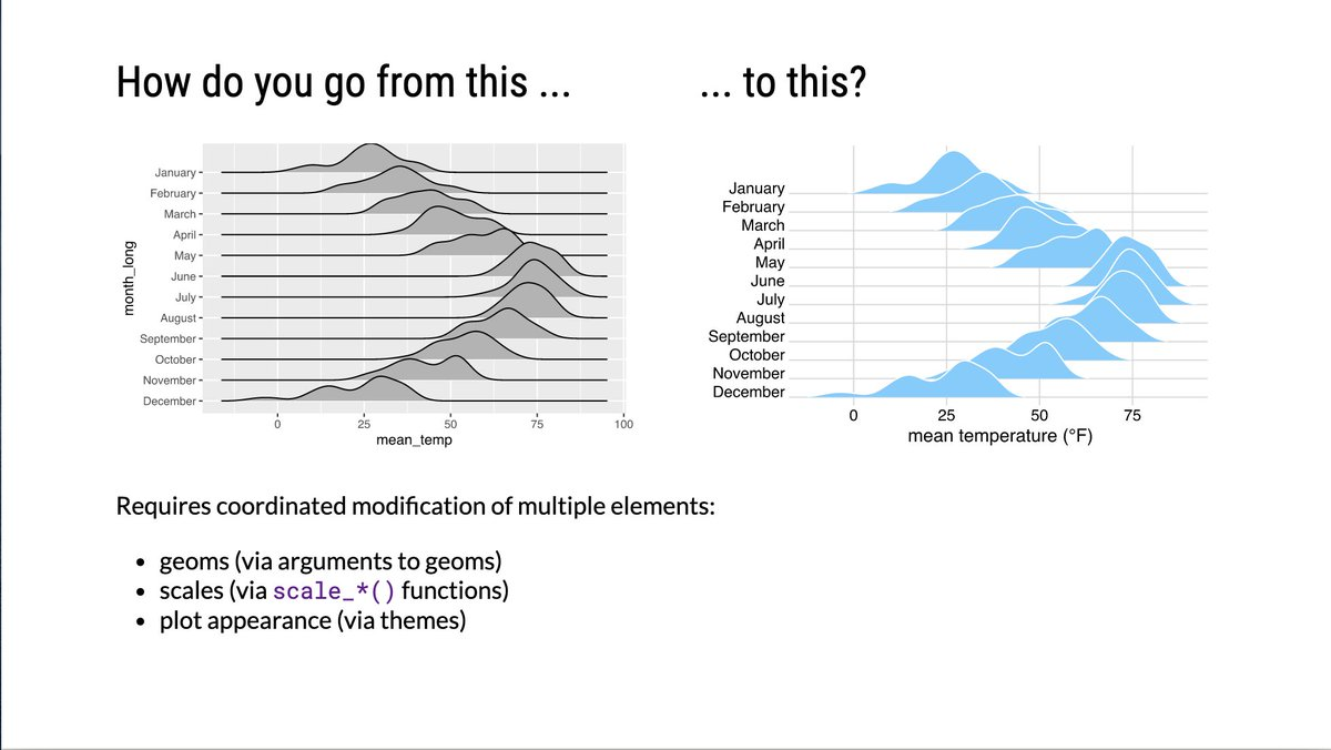 This spring, Im teaching a new class on data visualization with R. Im posting all materials as I go. Feel free to follow along. Each lecture has slides and an interactive worksheet. #rstats wilkelab.org/SDS375/syllabu…
