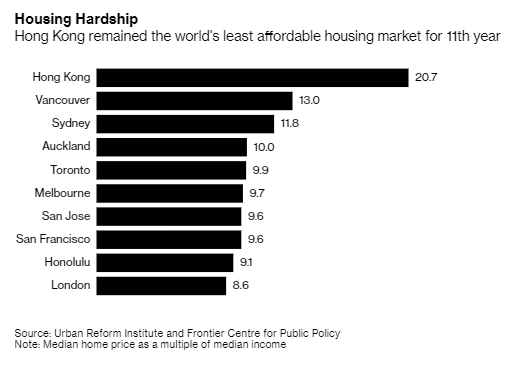 Hong Kong Homes Ranked Least Affordable for 11th Year Photo