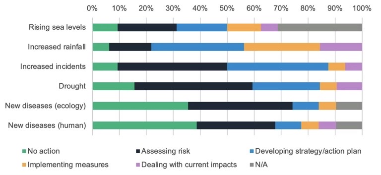 """Local authorities need to plan for the inevitable consequences of a changing climate... 88% indicated they are working on a strategy or action plan in relation to adaptation to climate change.""  #READ: Adaption to climate change - #LocalGov survey results https://t.co/1uRdXLOqsR"