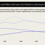 Image for the Tweet beginning: 📊 Future #fashion cities: Paris