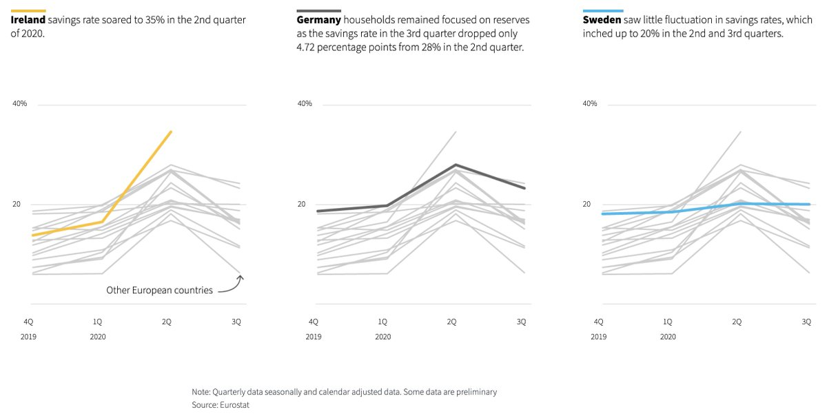 While people in other countries such as Ireland and Germany started hoarding more and more cash as the pandemic unfolded, Swedes kept saving at the same rate as usual. https://t.co/PIROMWOpWq