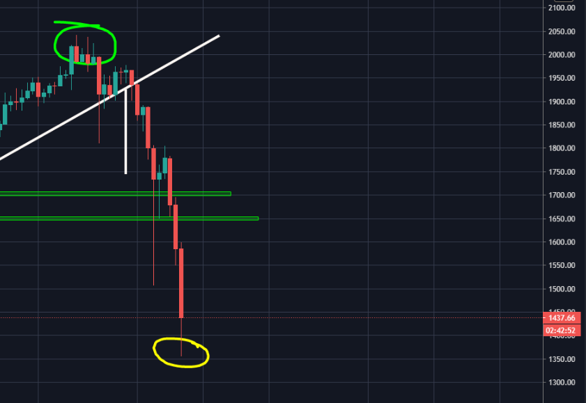 explaining how to make money on crypto: buy in green circle, sell when it hits yellow circle 🤑💰 https://t.co/ETriROWwDE