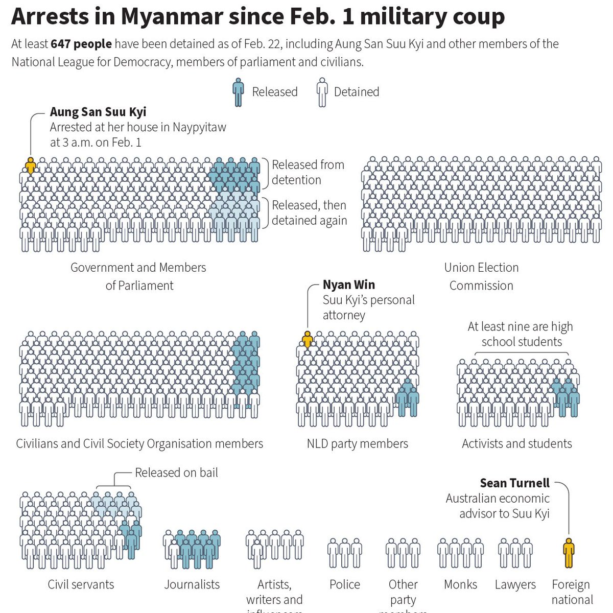 Data from @aapp_burma shows at least 647 people had been detained in Myanmar since the Feb. 1 coup as of Feb 22 - an increase of 45 in one day. That's just those that have been confirmed. #WhatsHappeningInMyanmar https://t.co/EUWQqGGbCn