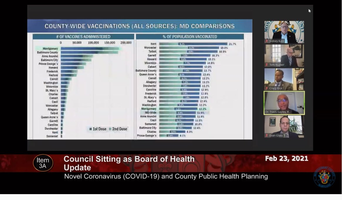 Again this wk, Montgomery County is #1 in Maryland in the number of vaccines administered. Yet we have the capacity to administer many times that & to make sure they are going to the highest priority residents.  We still need our fair share of doses per capita & a mass vax site.