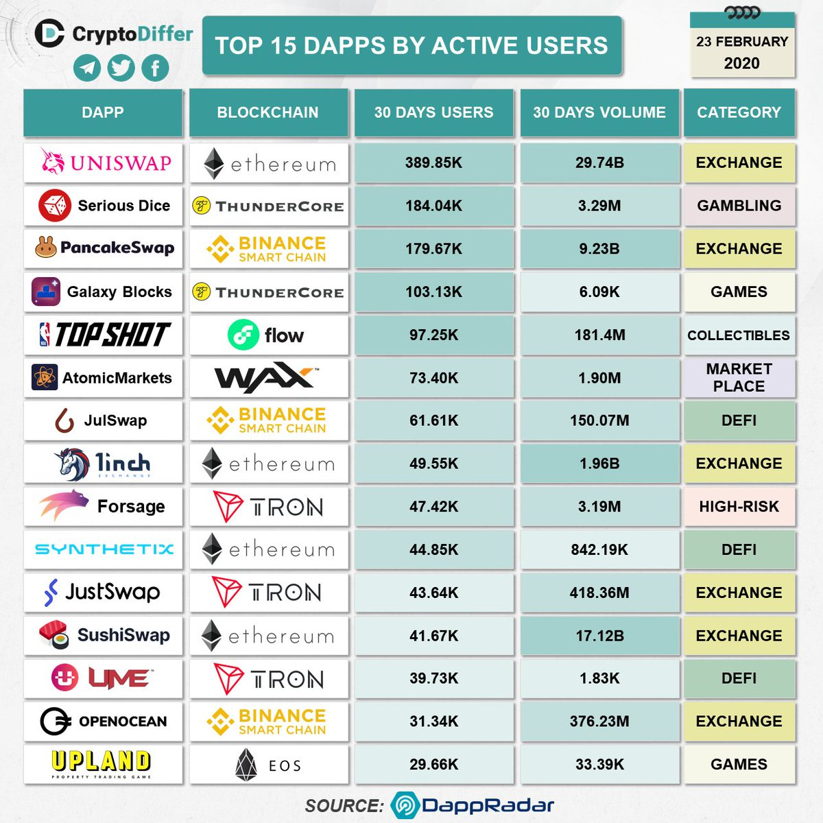 Cryptodiffer On Twitter Top 15 Dapps By Active Users Uni Eth Tt Cake Flow Wax Julb 1inch Trx Snx Sushi Eos Data From Dappradar Https T Co Hhdfusjhcl