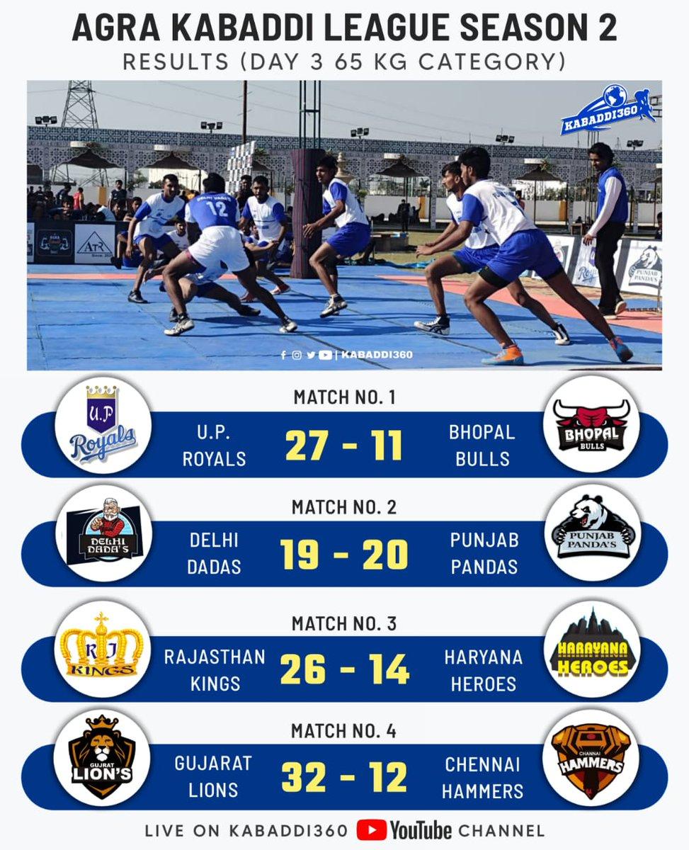 Day 3 saw some exhilarating match ups of 65 kg category 🎉 Watch Agra Kabaddi League on Kabaddi360 YouTube 📲    #Kabaddi360 #AgraKabaddiLeague #KabaddiResults