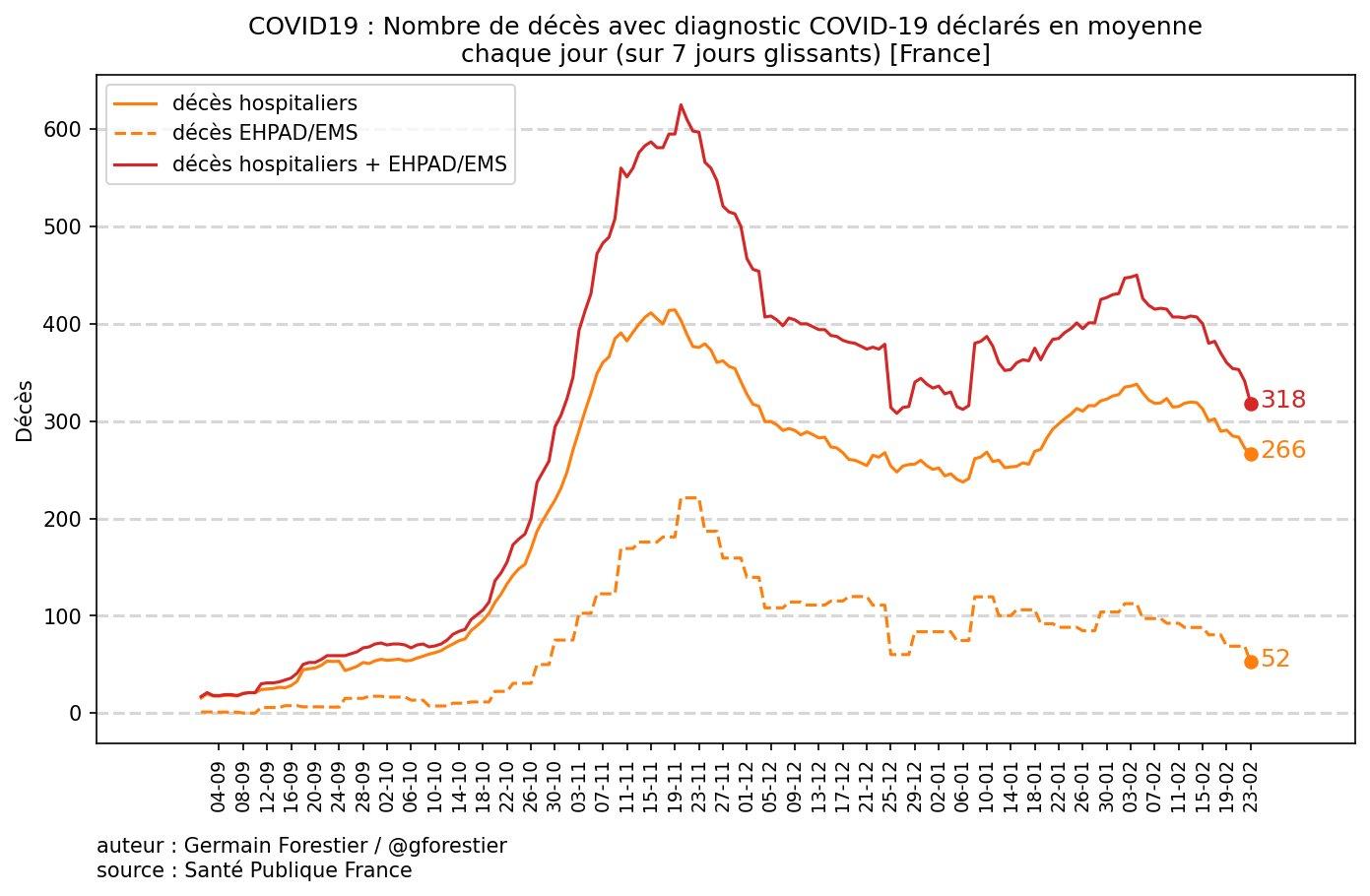 Le coronavirus COVID-19 - Infos, évolution et conséquences - Page 37 Eu72JzNXYAQt7Uh?format=jpg&name=large