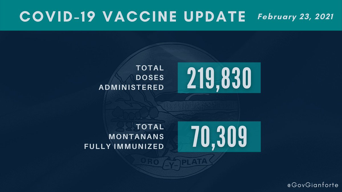 As of this morning, Montana has administered nearly 220,000 doses, with more than 70,000 Montanans fully immunized.