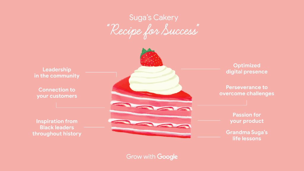 Patricia Bedford of @sugascakery has a secret ingredient in her recipe for success: digital tools & best practices she picked up from the Digital Coaches Program. Learn more about this resource for Black and Latinx entrepreneurs →  #GrowWithGoogle #BHM