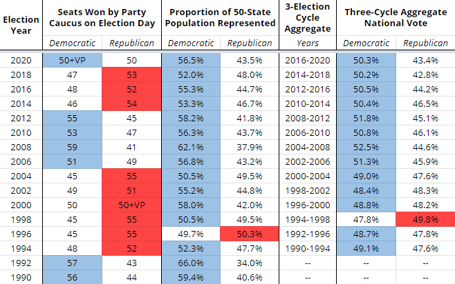 NEW: We calculated 3 decades of the Senate popular vote & how many people each party represented. The results are astonishing: The GOP hasnt won more votes or represented more people than Dems since the 1990s but has run the Senate > half the time since dailykos.com/stories/2021/2…