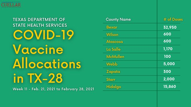 Each week, my office has been tracking vaccine allocations to our district. If you're a frontline health care worker, resident at long-term care facilities, ages 65+ or 16+ with a health condition, check w/ local vaccination providers to register & protect yourself from #COVID19.