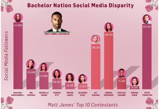 This is a disturbing image. This says a lot about the #bachelornation fans. I'm just saying.