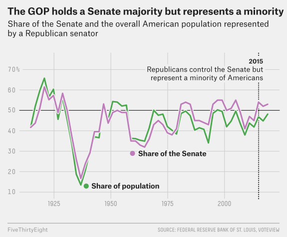 Last tweet in this thread: Via @leedrutman, the Senate for many decades has overrepresented Republicans (& conservative Southern Dems before that). Senate GOP has rarely ever represented more people than Dems since 1980 but has won power many times since fivethirtyeight.com/features/the-s…
