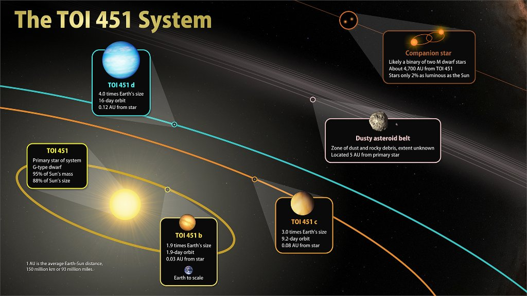 #ICYMI: Meet TOI 451, a planetary system with a star that's 95% of our Sun's mass but only 3% of its age! 👶☀️ Studying the hot young worlds of this system gives astronomers an opportunity to test theories about how planetary atmospheres evolve. Read more: