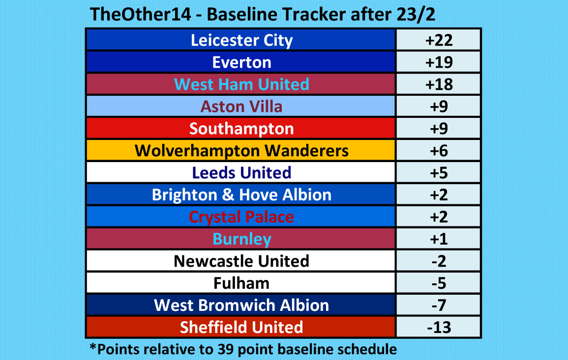 @premierleague Or if you track each of TheOther14 teams against their 39 point baseline fixture schedule, to take the difficulty of fixtures remaining into account, the baseline tracker table looks like this. @Other14The
