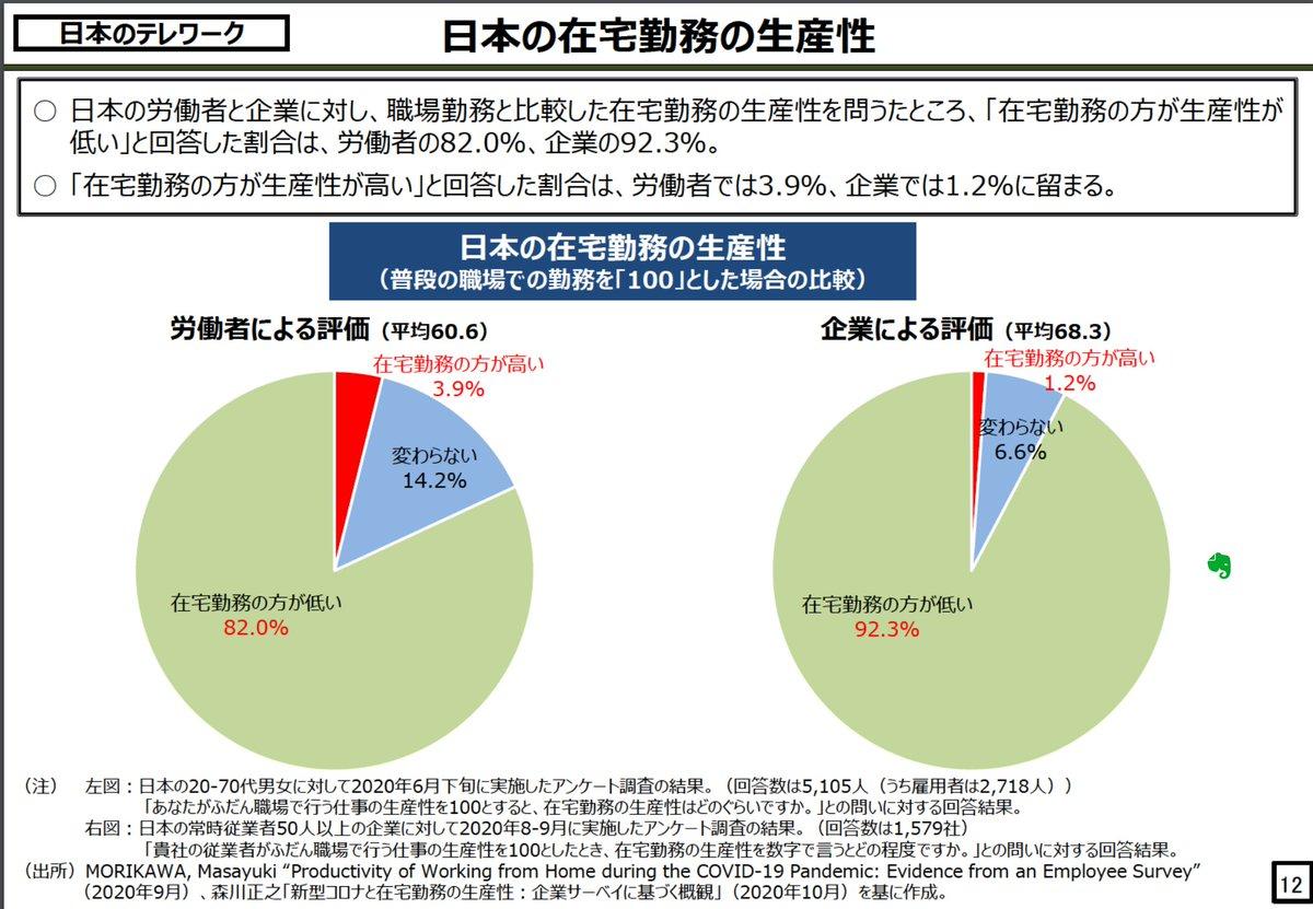 必読。日本の企業群の少々以上の異様な状況と伸びしろがよくわかります。p.9 vs p.12は目を疑うレベル。  cas.go.jp/jp/seisaku/sei…