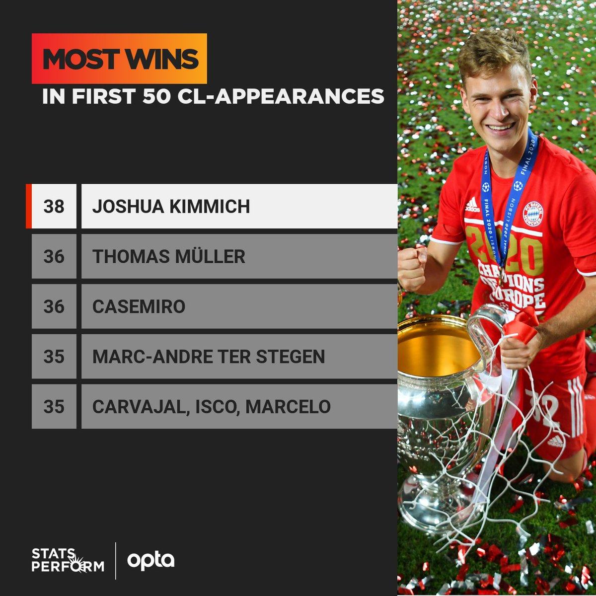 Joshua Kimmich has won 38 of his first 50 Champions League games – the most wins by a player in the first 50 appearances in the competition's history [Opta]