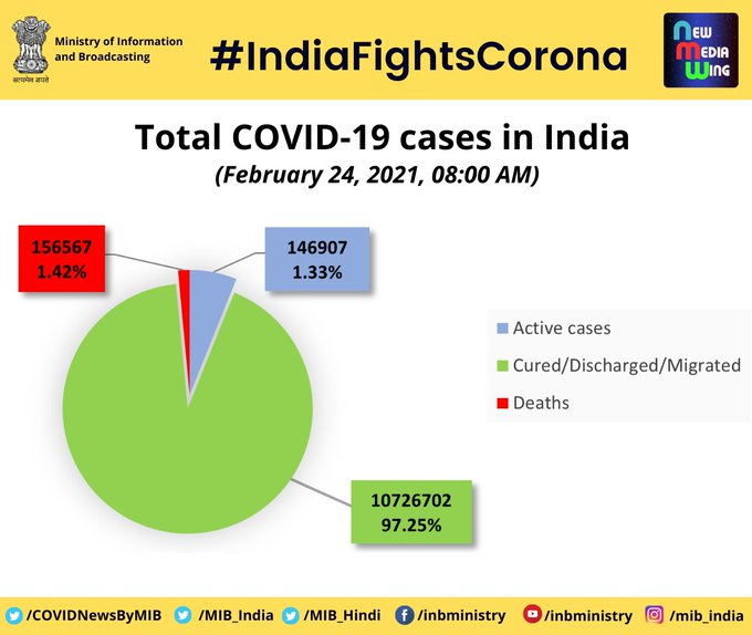 Why have Indias Covid-19 cases plummeted? Photo