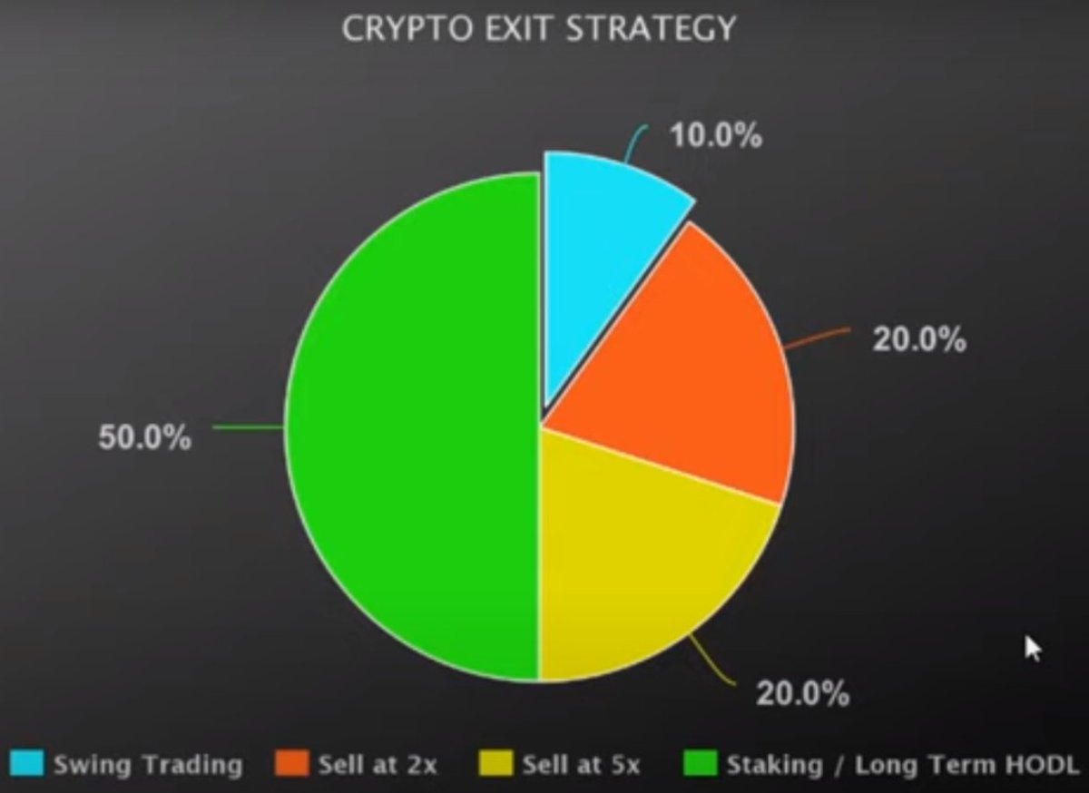 exit strategie bitcoin
