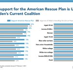 Image for the Tweet beginning: The American Rescue Plan is