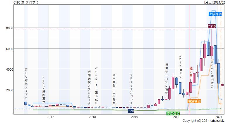 株価 ホープ
