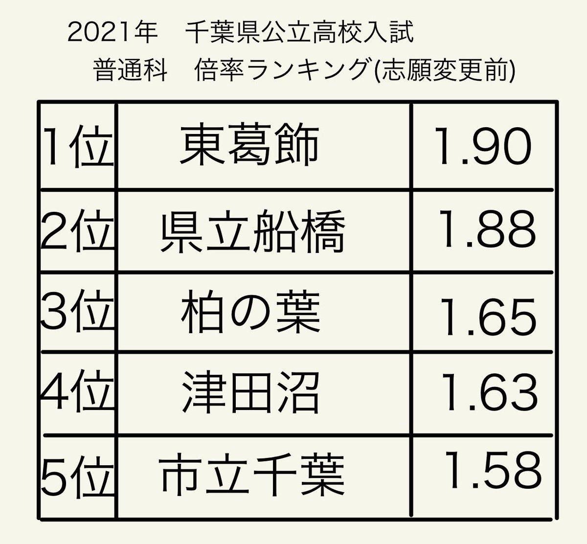 公立 千葉 倍率 速報 高校 県 2021