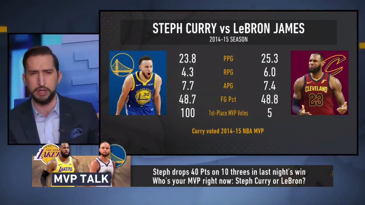 "Steph 2014-15: 23.8 PPG, 4.3 RPG, 7.7 APG, 100 1st-place votes LeBron 2014-15: 25.3 PPG, 6 RPG, 7.4 APG, 5 1st-place votes  ""What is the possible argument that Steph was MVP that year? Because his team won 67 games & that's how this award works."" — @GetNickWright"