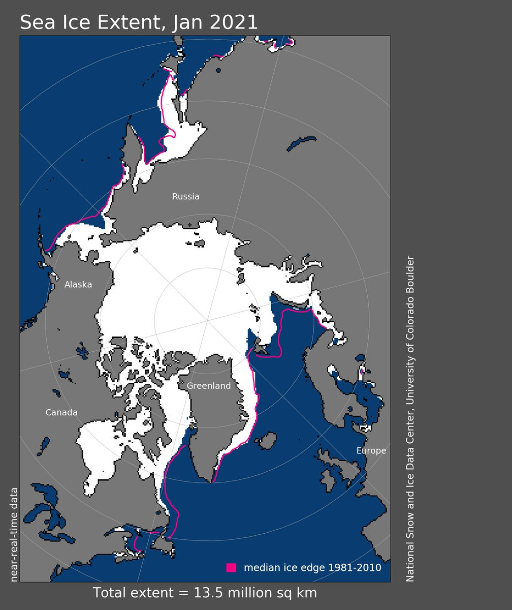 (3 of 5) #Arctic #SeaIce coverage for #January was 6th smallest on record -- 6.5% below avg: @NOAANCEIclimate bit.ly/3acm7P1 #StateOfClimate