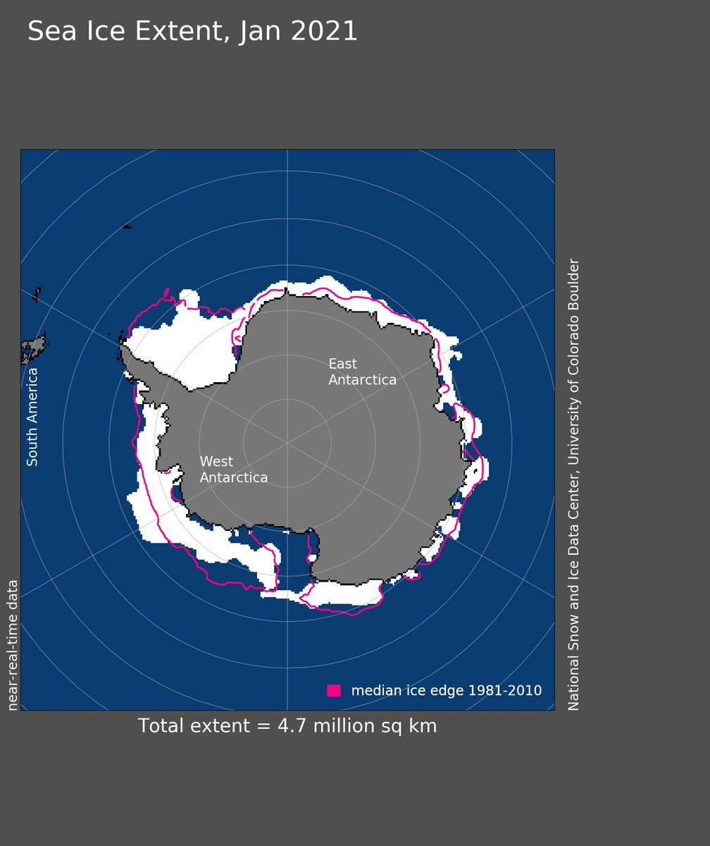 (4 of 5) #Antarctic #SeaIce coverage for #January tied with Jan. 2007 as 13th smallest on record: @NOAANCEIclimate bit.ly/3acm7P1 #StateOfClimate