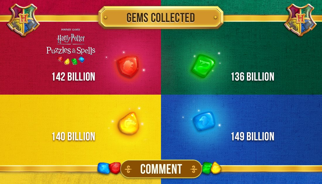 Well done, players! You've matched and collected your way into the millions! Find your personal stats in the Profile tab. Comment below with your favourite game stat!  Collect gems NOW ➡️   #PuzzlesAndSpells #Gryffindor #Slytherin #Hufflepuff #Ravenclaw