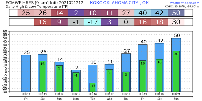 ECMWF 12z 02/12/2021 (@weathermodels_)