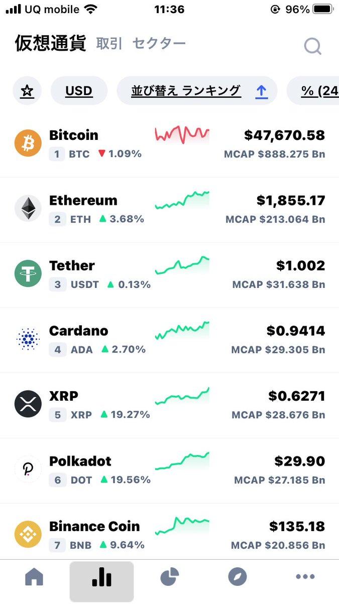 マーケット キャップ コイン CoinMarketCap(コインマーケットキャップ)が新しく取引所ランキングを公開しました