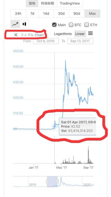 通貨 xdc 仮想