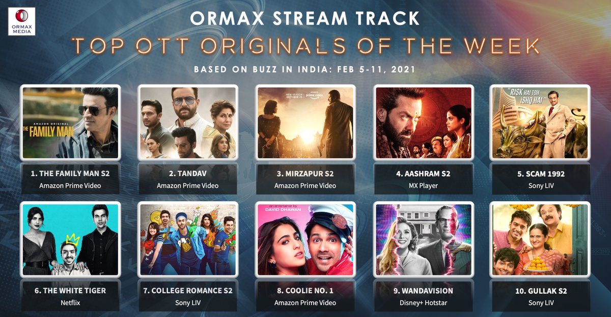 Ormax Stream Track: Top 10 OTT originals in India (Feb 5-11) based on Buzz #OrmaxStreamTrack #OTT