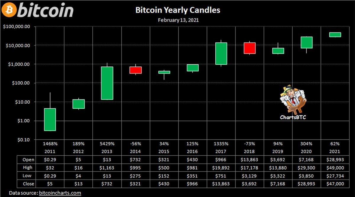 Bitkoino vertė perkopė 54 tūkst. JAV dolerių, kapitalizacija viršijo 1 trln. JAV dolerių