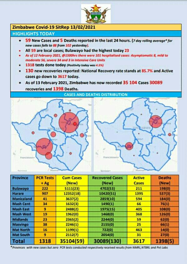 Zimbabwe Coronavirus/COVID-19 Update – 13 Feb 2021