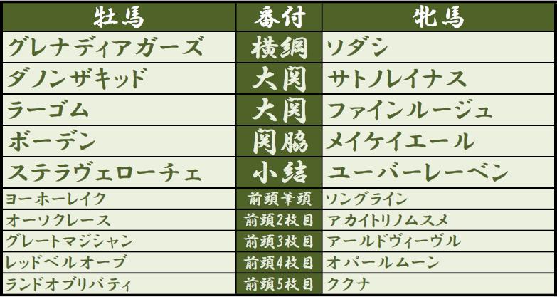 【LB指数 20-21クラシック番付 2021/02/13版】  新規なし。牝馬入れ替えのみ。  阪神JF上位馬+ファインルージュが次第に際立ってきた印象。クイーンC組は少し離れた2列目筆頭集団と見る。