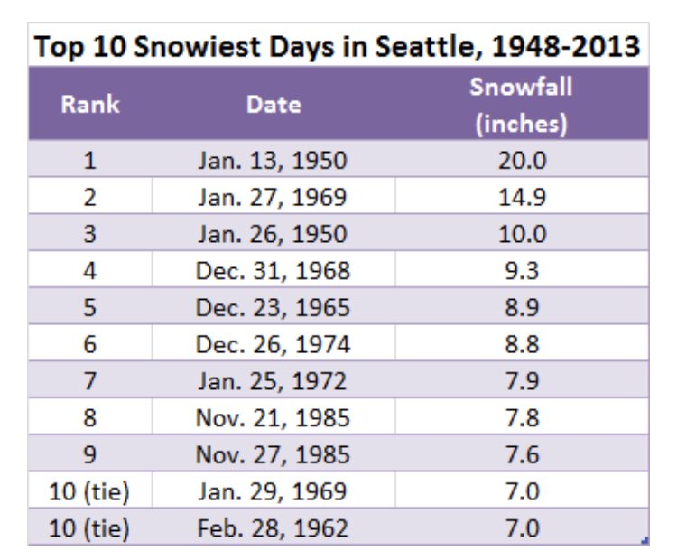 "❄️SNOWIEST SEATTLE DAY IN 52 YEARS! ❄️  🔹8.9"" of snow fell at Sea-Tac today 🔹That's tied for 5th-snowiest day on record at the airport  🔹Snowiest day since Jan. 27, 1969 🔹Total storm snowfall is 11.1"" (2.2"" yesterday)"