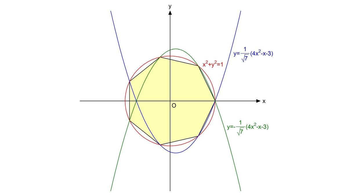 【吃驚仰天!正七角形!?】 なな、なんと、円と2本の放物線の交点を結んで正七角形をつくることができるそうです。先ほど初めて知り私もやってみました。そして、その美しさに感動しました。松田康雄先生が発見し、2019年に算額が高見神社に奉納されたとのことです。いつか実物を見に行きたいです!