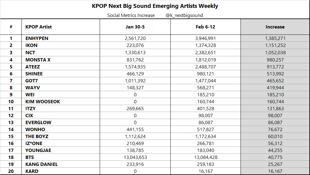 KPOP Next Big Sound Emerging Artists Weekly (Feb 6-12)  #ENHYPEN 🔥🔥🔥, #IKON 🔥🔥, #NCT 🔥, #MONSTAX, #ATEEZ, #SHINEE, #GOT7, #WAYV, #WEI, #KIMWOOSEOK