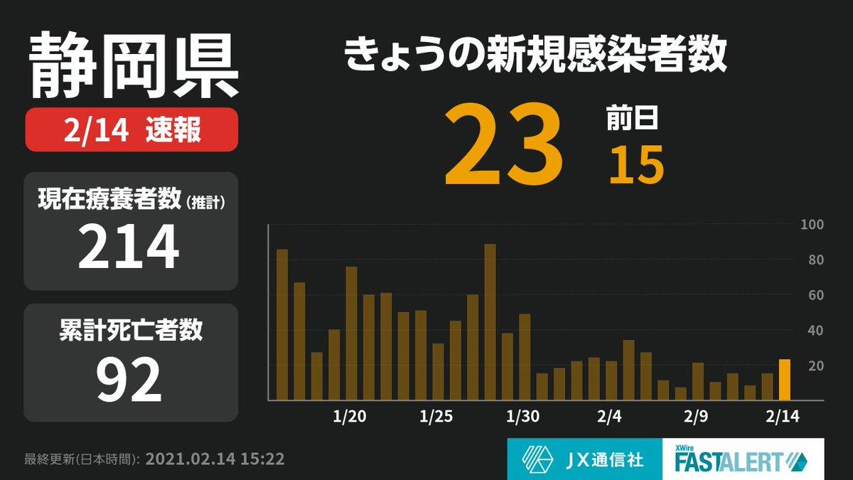 感染 コロナ 者 県 数 今日 静岡 速報